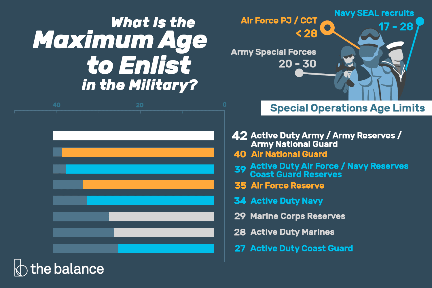 What Is The Maximum Age To Enlist In The Military