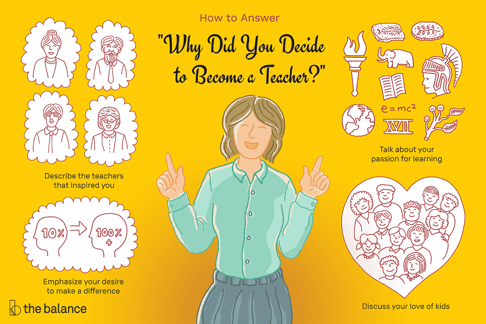 "This illustration features answers on why you decided to become a teacher including ""Describe the teachers that inspired you,"" ""Talk about your passion for learning,"" ""Emphasize your desire to make a difference,"" and ""Discuss your love of kids."""