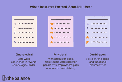 This illustration shows what resume format to use including chronological, which lists work experience in reverse chronological order; functional, which has a focus on skills and works best for people with employment gaps; and combination, which is a mixture of both chronological and functional resume styles.