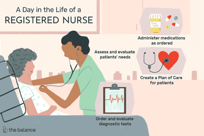 A day in the life of a registered nurse: Assess and evaluate patients' needs, Administer medications as ordered, Create a plan of care for patients