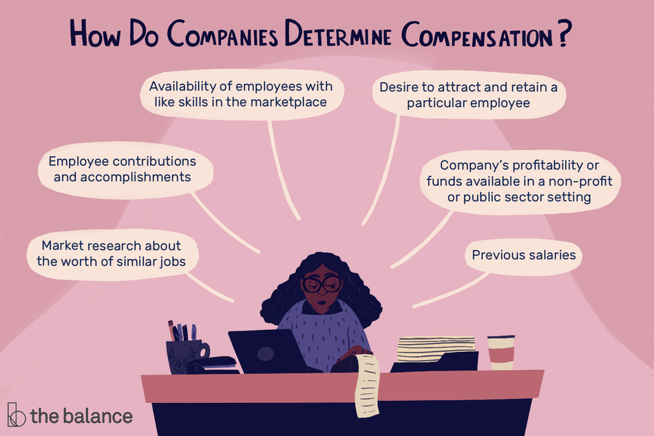"Image shows a woman at a desk with a laptop, coffee, and a stack of papers. Text reads: ""How Do Companies Determine Compensation? Market research about the worth of similar jobs, employee contributions and accomplishments, availability of employees with like skills in the marketplace, desire to attract and retain a particular employee, company's profitability or funds available in a non-profit or public sector setting, previous salaries"""