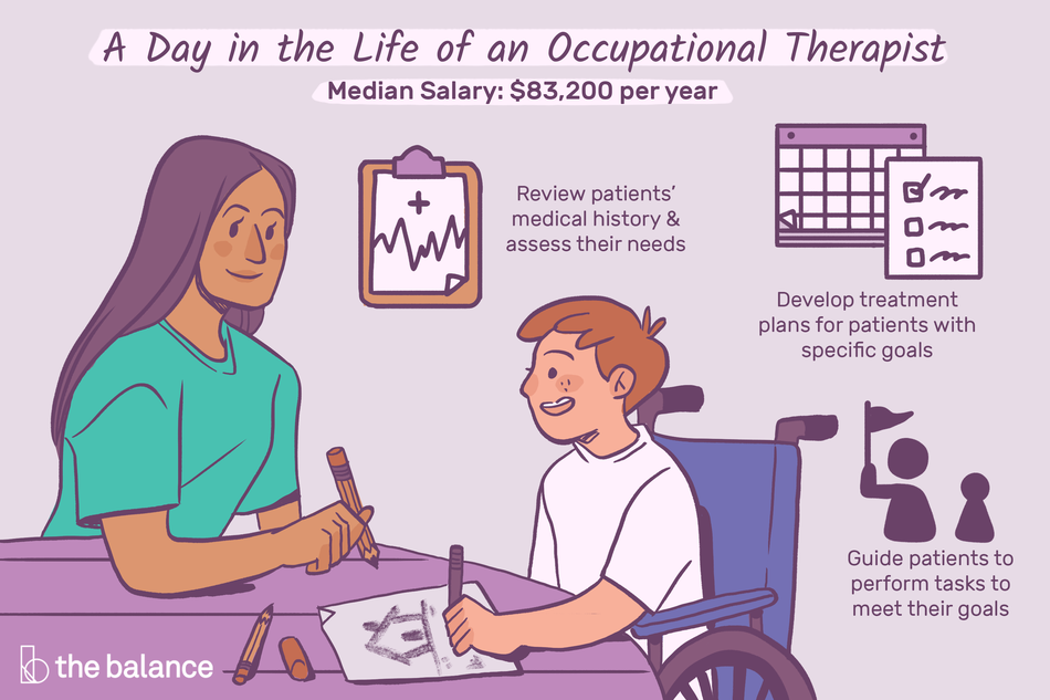 "Image shows a boy in a wheelchair and a woman wearing scrubs. Text reads: ""A day in the life of an occupational therapist: review patients' medical history and assess their needs; develop treatment plans for patients with specific goals; guide patients to perform tasks to meet their goals; median salary: $83,200"""