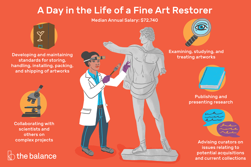 """Image shows a woman examining a marble statue, and she's wearing a lab coat and magnifying glasses. Text reads: """"A day in the life of an art restorer: median annual salary: $72,740, developing and maintaining standards for storing, handling, installing, packing, and shipping of artworks. Collaborating with scientists and others on complex projects, examining, studying, and treating artworks, publishing and presenting research, advising curators on issues relating to potential acquisitions and current collections"""""""
