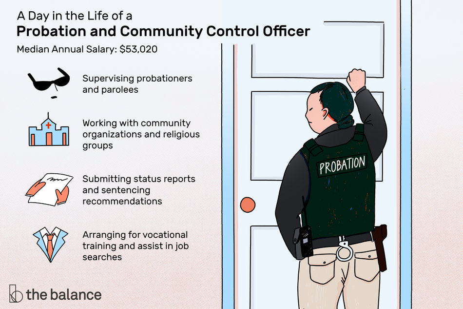 "This illustration shows a day in the life of a probation and community control officer including ""Supervising probationers and parolees,"" ""Working with community organizations and religious groups,"" ""Submitting status reports and sentencing recommendations,"" and ""Arranging for vocational training and assist in job searches."""