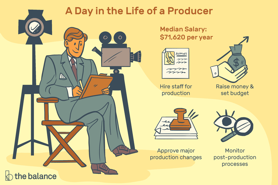 "Image shows a man in a suit sitting in a director's chair with a light and a camera behind him. Text reads: ""A day in the life of a producer: hire staff for production, raise money and set budget, approve major production changes, monitor post-production processes. Median salary: $71,620"""