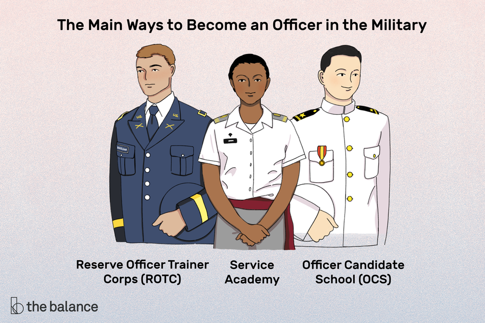 "Image shows three people in various military uniforms. Text reads: ""The main ways to become an officer in the military: reserve officer trainer corps (rotc); service academy; officer candidate school (OCS)"""
