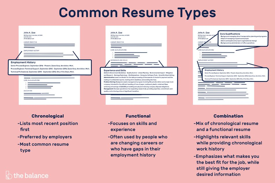 Image shows three resumes. Text reads: