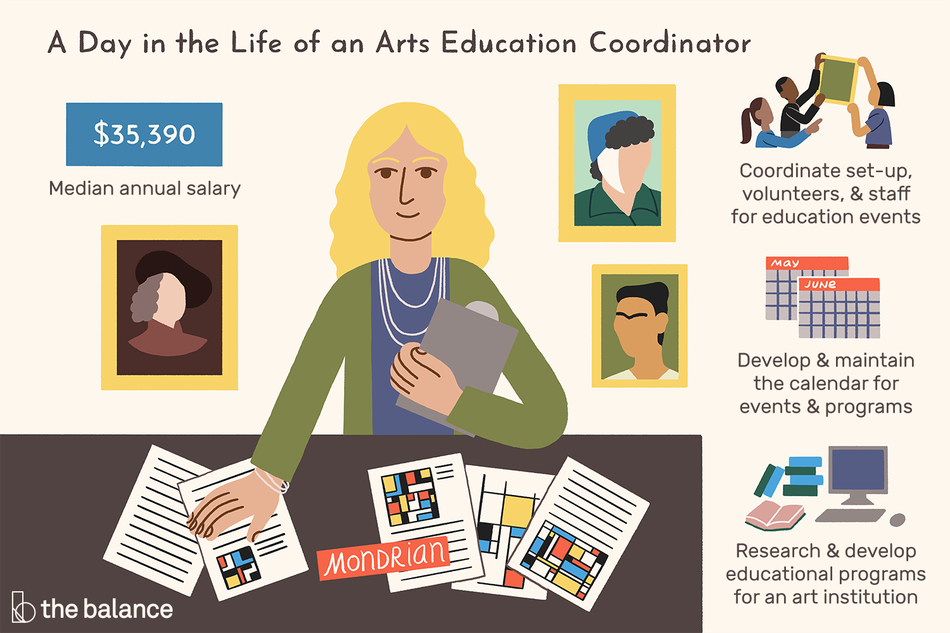"Image shows a woman standing at a desk with art fliers in front of her, and she's holding a clipboard. There are also framed portraits of artists behind her. Text reads: ""A day in the life of an arts education coordinator: Coordinate set-up, volunteers, and staff for education events. Develop and maintain the calendar for events and programs. Research and develop educational programs for an art institution. Median annual salary: $35,390"""