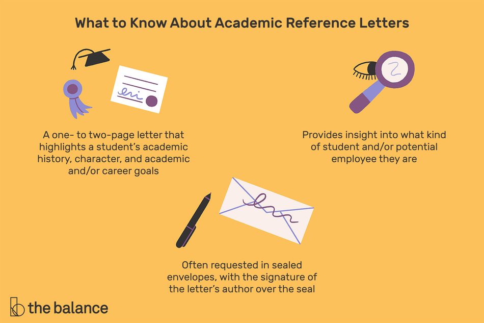 This illustration shows what to know about academic reference letters, such as that it's a one- to two-page letter that highlights a student's academic history, character, and academic and/or career goals; it provides insight into what kind of student and/or potential employee they are; and it is often requested in a sealed envelope with the signature of the letter's author over the seal.