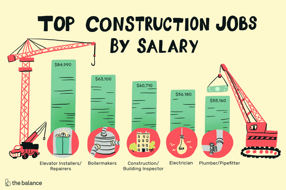 List of the top construction jobs organize by salary, with small cranes and illustrations. Elevator installers/repairers: $84,990, Boilermakers: $63,100, Construction/Building Inspector: $60,710, Electrician: $56,180, Plumber/Pipefitter: $55,160