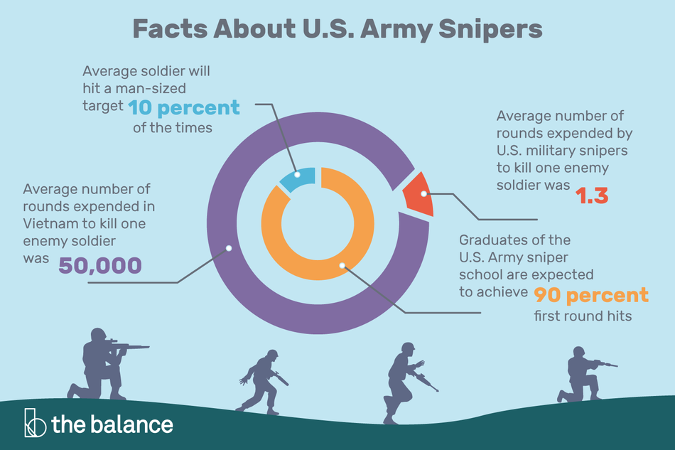 Infographic containing facts about U.S. Army snipers.