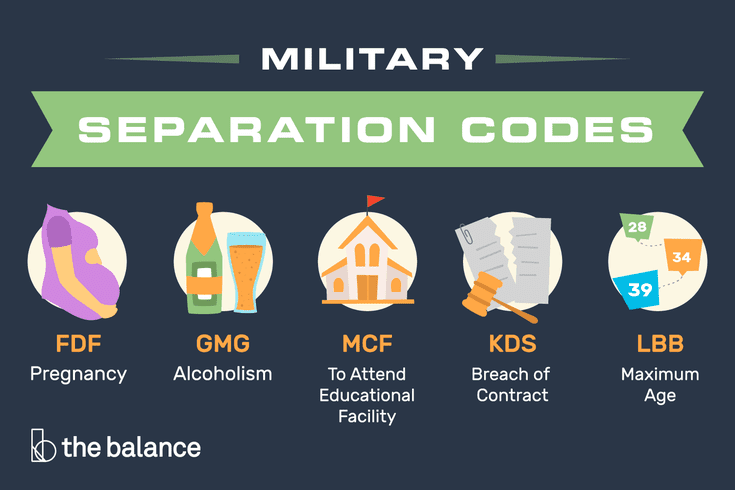 Complete List Of Military Separation Codes On Documents