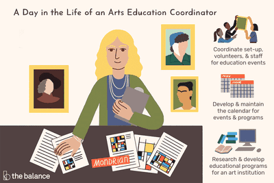 A day in the life of an arts education coordinator: Coordinate set-up, volunteers and staff for education events, develop and maintain the calendar for events and programs, research and develop educational programs for an art institution