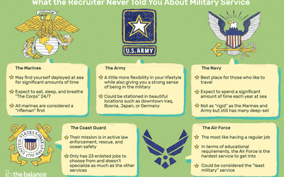 Military Terms, Life, And How It Works