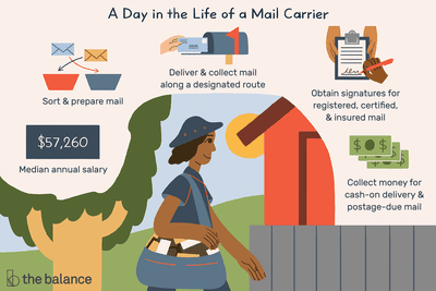 Mail Carrier Job Description: Salary, Skills, & More