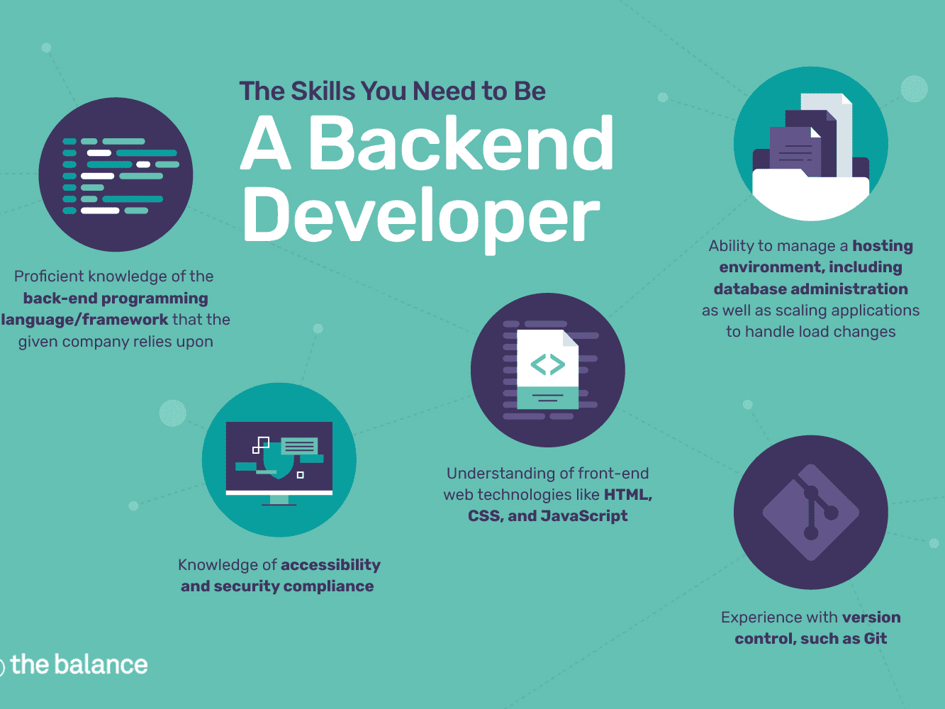 The Skills You Need To Be A Back End Developer