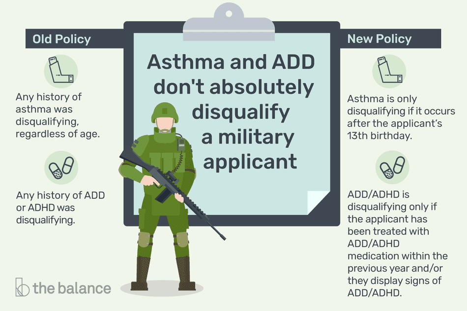 A Visual Key to the Military's Stance on Asthma and ADD