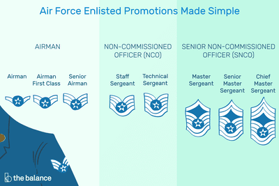 Air Force Enlisted Promotions Made Simple