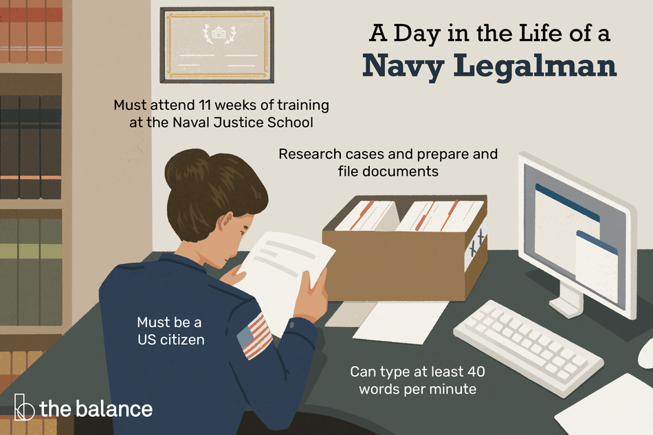 "This illustration shows a day in the life of a Navy legalman including ""Must attend 11 weeks of training at the Naval Justice School,"" ""Research cases and prepare and file documents,"" ""Must be a US citizen,"" and ""Can type at least 40 words per minute."""