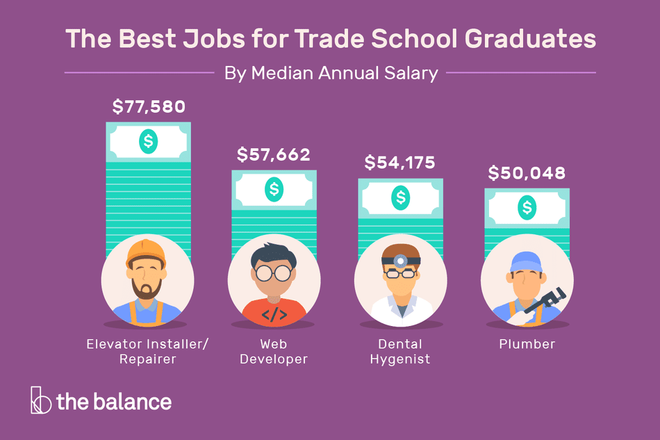 Illustration of trade school salaries.