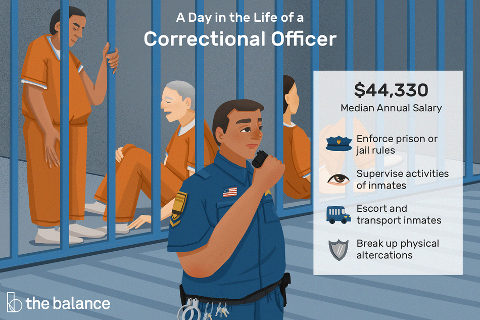 "This illustration shows a day in the life of a correctional officer, which includes ""Enforce prison or jail rules,"" ""Supervise activities of inmates,"" ""Escort and transport inmates,"" and ""Break up physical altercations."""