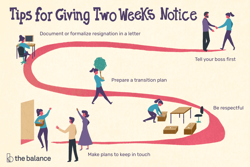 Tips for giving two weeks notice: tell your boss first, document or formalize resignation in a letter, prepare a transition plan, be respectful, make plans to keep in touch