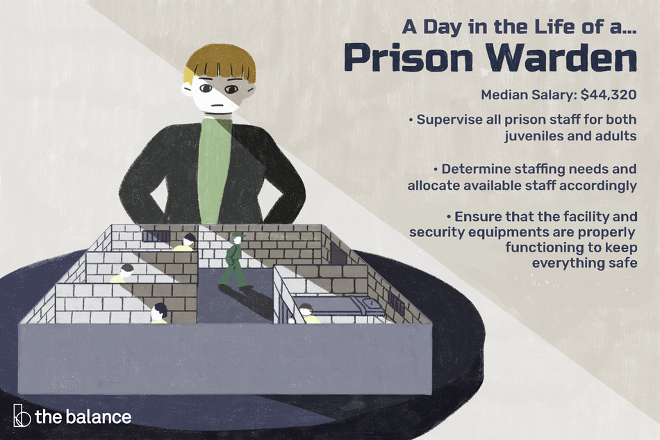 "Image shows a person ominously looking over a mini prison. Text reads: ""A day in the life of a prison warden: supervise all prison staff for both juveniles and adults; determine staffing needs and allocate available staff accordingly; ensure that the facility and security equipments are properly functioning to keep everything safe; median salary: $44,320"""