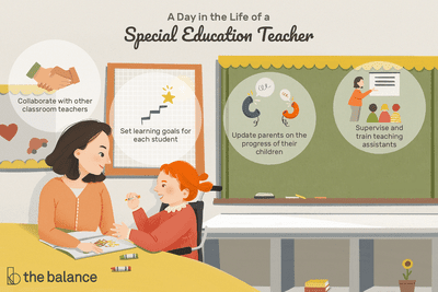 A day in the life of a special education teacher: Collaborate with other classroom teachers, Set learning goals for each student, Update parent on the progress of their children, Supervise and train teaching assistants