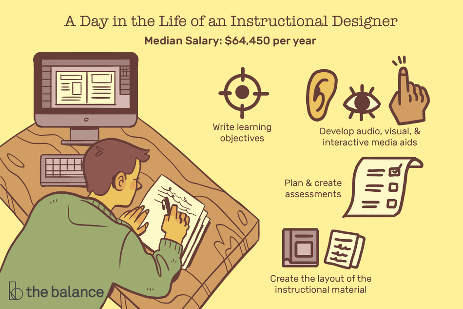 "Image shows a man scribbling away at a desk with a computer screen active to his left. Text reads: ""A day in the life of an instructional designer: Write learning objectives, develop audio, visual, and interactive media aids, plan and create assessments, create the layout of the instructional materials, median salary: $64,450"""