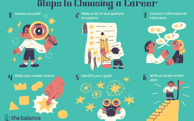 Make a Career Choice That Suits Your Personality Type
