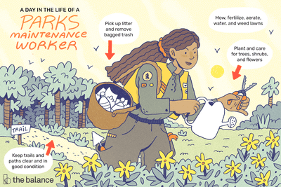 A day in the life of a parks maintenance worker: Keep trails and paths clear and in good condition, pick up litter and remove bagged trash, plant and care for trees, shrubs and flowers, mow, fertilize, aerate, water and weed lawns