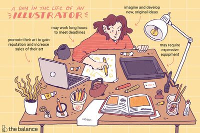 """Imgage shows a woman sitting at a very messy table covered in pencils, paints, and illustration tools. Text reads: """"A day in the life of an illustrator: promote their art to gain reputation and increase sales of their art. May work long hours to meet deadlines. Imagine and develop new, original ideas. May require expensive equipment"""""""