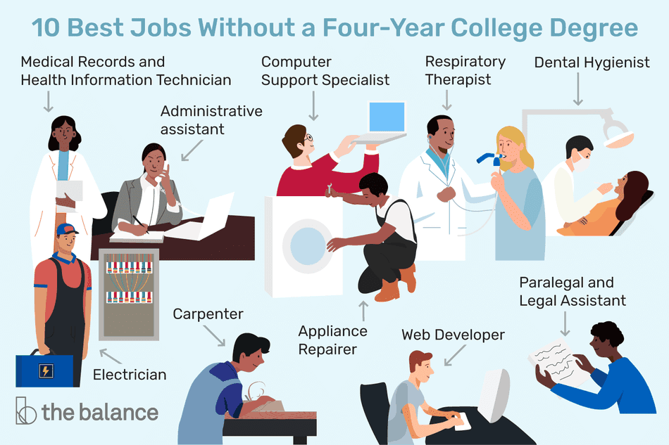 10 Best Jobs Without a Four-Year College Degree