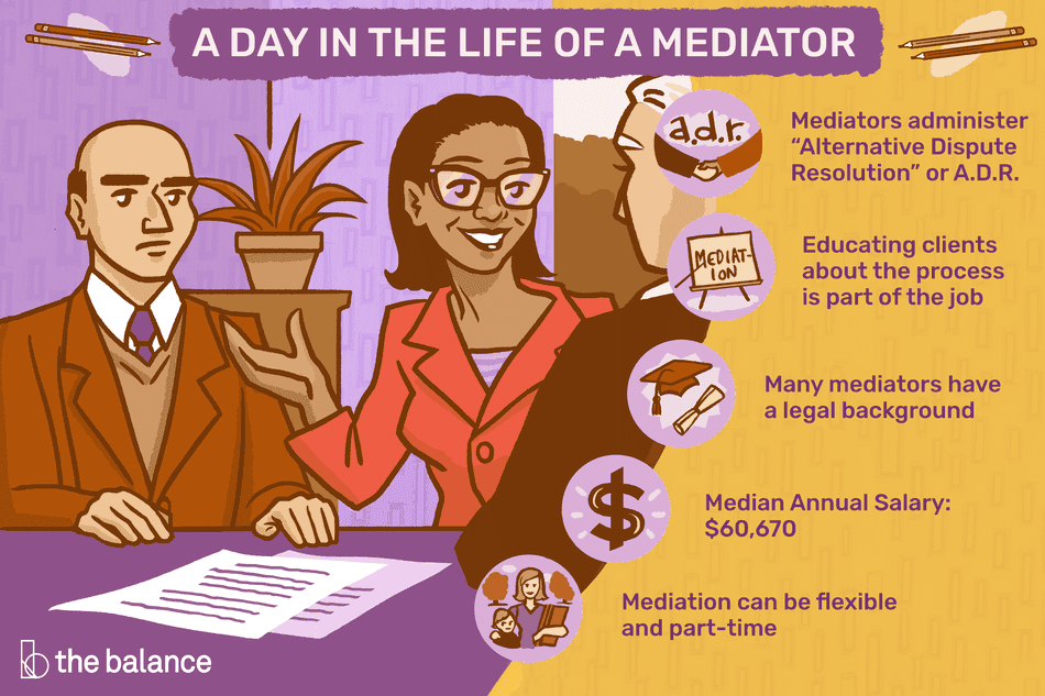 """Image shows a happy looking woman and a more serious man at a table talking to another man. There are two documents in front of them. Text reads: """"A day in the life of a mediator: mediators administer """"alternative dispute resolution"""" or A.D.R. Educating clients about the process is part of the job. Many mediators have a legal background. Median annual salary: $60,670. Mediation can be flexible and part-time."""""""