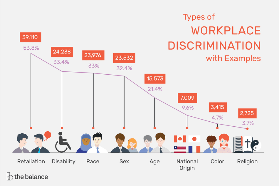 "This illustration describes types of workplace discrimination including ""Retaliation,"" ""Disability,"" ""Race,"" ""Sex,"" Age,"" ""National Origin,"" ""Color,"" and ""Religion."""