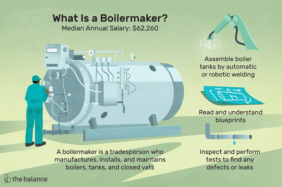 "Image shows a boilermaker in front of a large metal vat. Text reads ""What is a boilermaker? Median annual salary: $62,260. A boilermaker is a tradesperson who manufactures, installs, and maintains boilers, tanks, and closed vats. Assemble boiler tanks by automatic or robotic welding, read and understand blueprints, inspect and perform tests to find any defects or leaks."""