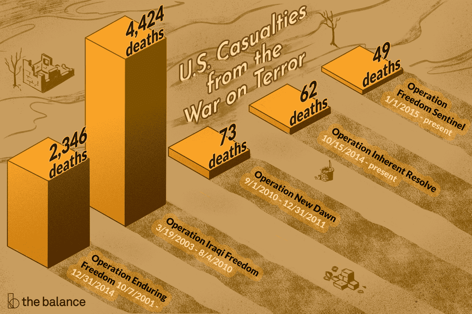 U.S. Casualties from the War of Terror: Operation Freedom Sentinel, 1/1/2015-present, 49 deaths. Operation inherent resolve, 10/15/2014-present, 62 deaths. Operation new dawn, 9/1/2010-12/31/2011, 73 deaths. Operation iraqi freedom, 3/19/2003-8/4/2010, 4,424 deaths. Operation enduring freedom, 10/7/2001-12/31/2014, 2,346 deaths.