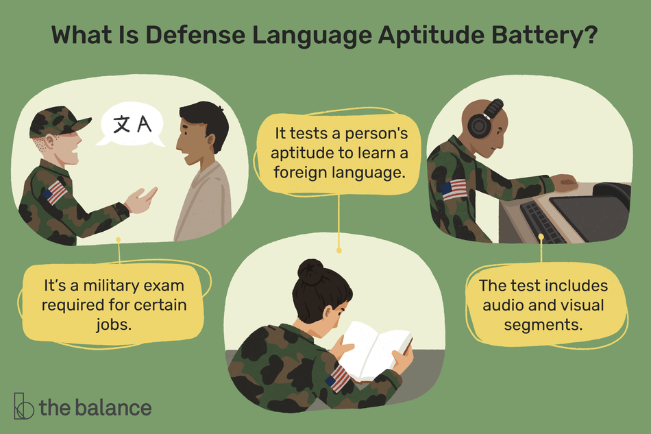 "This illustration defines what the Defense Language Aptitude Battery test is including ""It's a military exam required for certain jobs,"" ""It tests a person's aptitude to learn a foreign language,"" and ""The test includes audio and visual segments."""