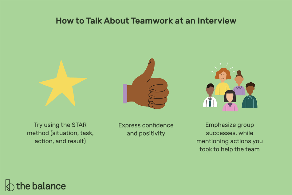 "This illustration describes how to talk about teamwork at an interview including ""Try using the STAR method (situation, task, action, and result), ""Express confidence and positivity,"" and ""Emphasize group successes while mentioning actions you took to help the team."""