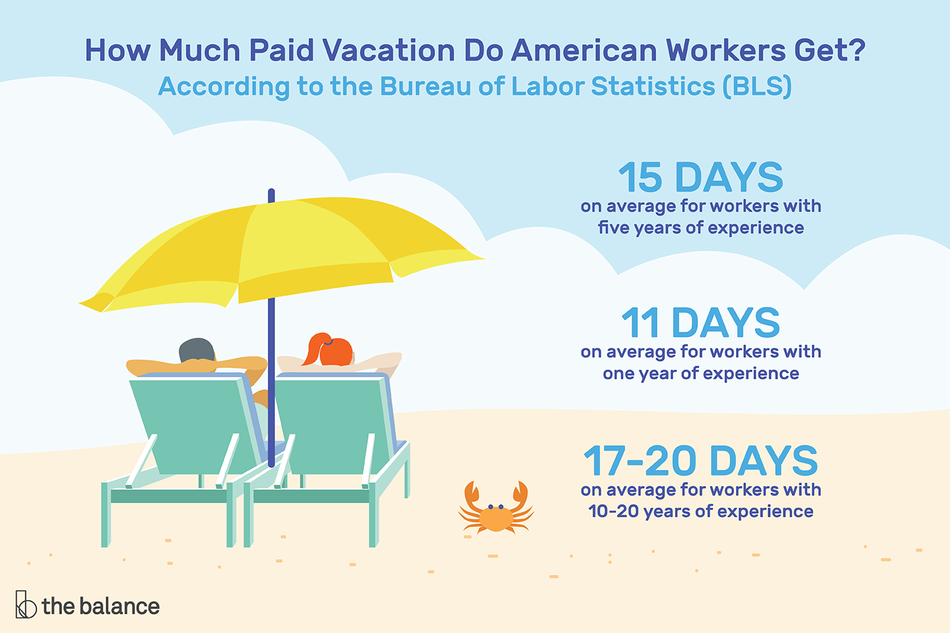 How much paid vacation do American workers get?