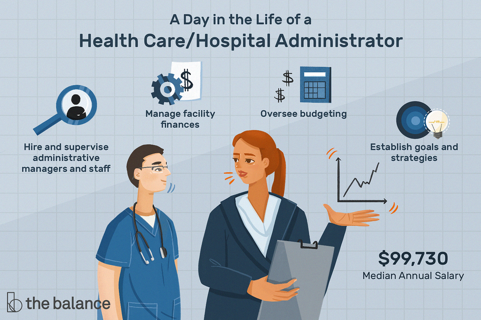 "This illustration shows a day in the life of a health care/hospital administrator including ""Hire and supervise administrative managers and staff,"" ""Manage facility finances,"" ""Oversee budgeting,"" and ""Establish goals and strategies."""