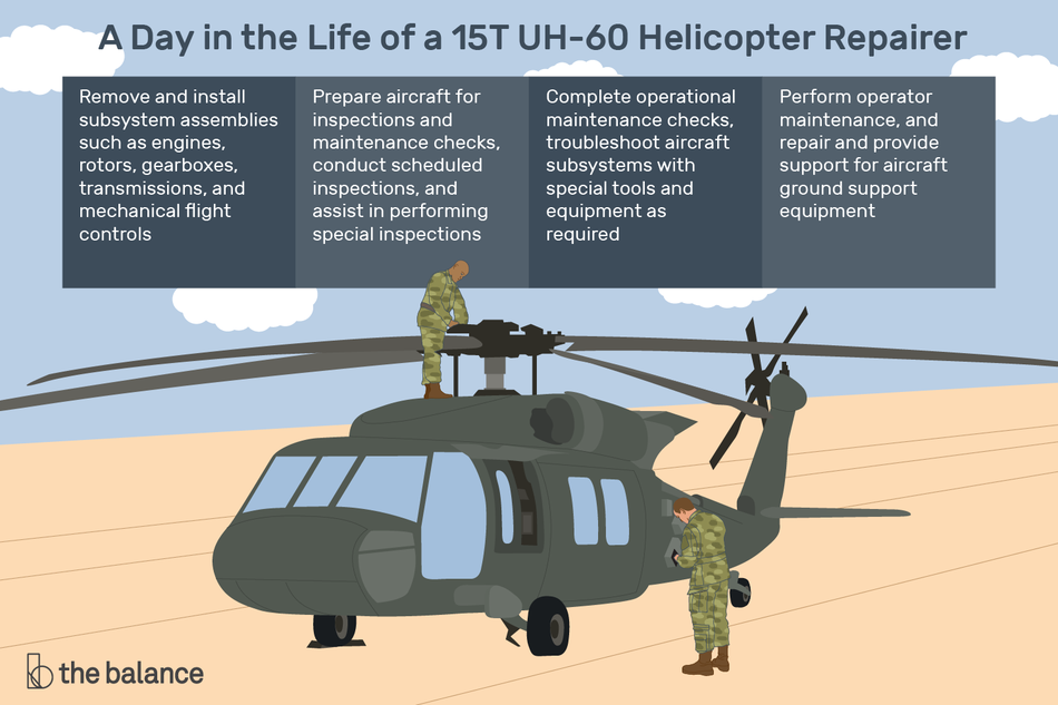 "This illustration includes a day in the life of a 15T UH-60 helicopter repairer including ""Remove and install subsystem assemblies such as engines, rotors, gearboxes, transmissions, and mechanical flight controls,"" ""Prepare aircraft for inspections and maintenance checks, conduct scheduled inspections, and assist in performing special inspections,"" ""Complete operational maintenance checks, troubleshoot aircraft subsystems with special tools and equipment as required,"" and ""Perform operator maintenance, and repair and prove support for aircraft ground support equipment."""