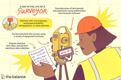 Image shows a female land surveyor wearing a hard hat and a reflective vest, looking at a sheet of paper with non-descript writing on it. Text reads: