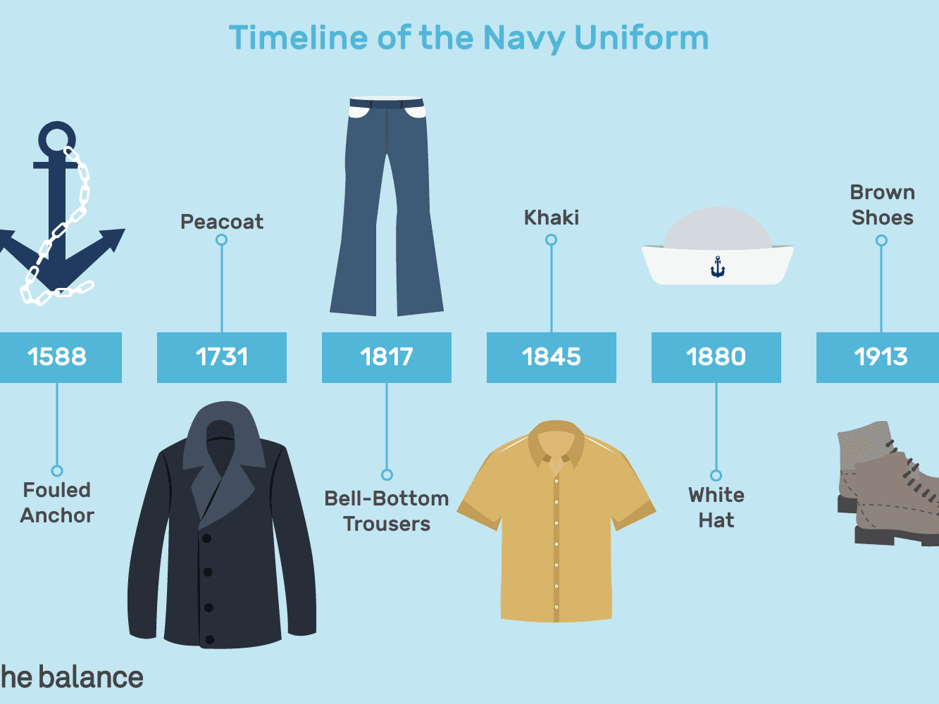Uniforms navy wwii us enlisted US Navy
