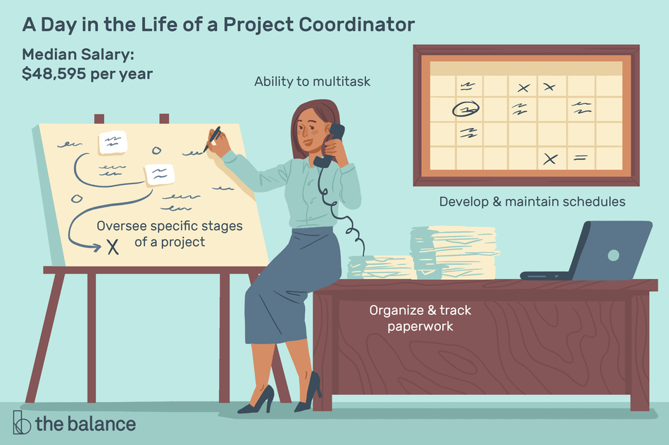 """Image shows a woman sitting on a desk with paperwork, a computer, a calendar, and a project board in front of her. Text reads: """"A day in the life of a project coordinator: oversee specific stages of a project, ability to multitask, develop and maintain schedules, organize and track paperwork, median salary: $48,595"""""""