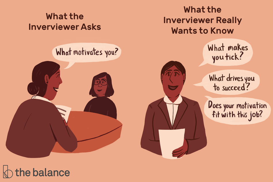 "Image shows two images, the first being the two people involved in an interview, the second being a face-on illustration of the interviewer. Text reads: ""What the interviewer asks: What motivates you? What the interviewer really wants to know: What makes you tick? What drives you to succeed? Does your motivation fit with this job?"""