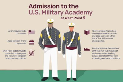 West Point Admission Requirements