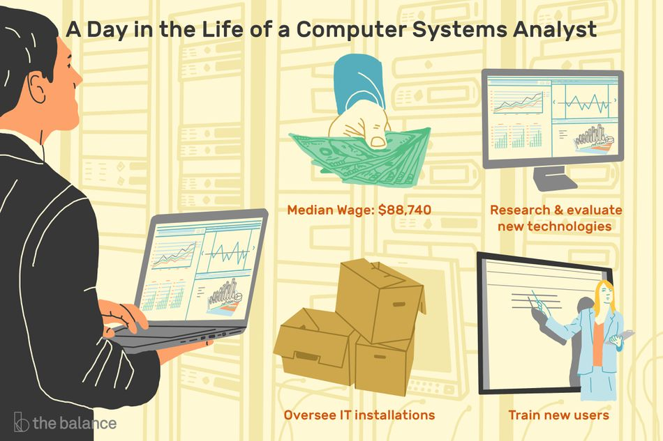 A day in the life of a computer systems analyst. A man holding a laptop displaying statistics is looking at a tech switchboard. On top are 4 overlayed images with the following captions: Median Wage: $88,740, Research & Evaluate new technologies, oversee IT installations, train new users