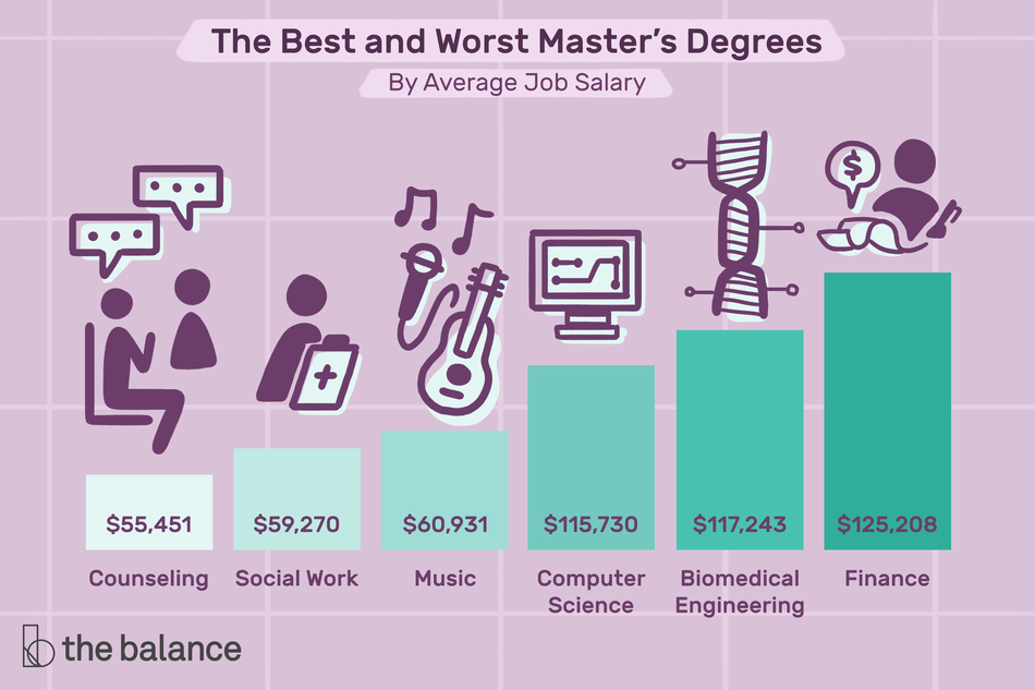 "Image shows a bar graph in increasing order. Text reads: ""The best and worst master's degrees by average job salary"". Each bar has the average salary of the job listed right below it. The salaries and their corresponding jobs are as follows: ""Counseling: $55,451. Social Work: $59,270. Music: $60,931. Computer science: $11,730. Biomedical engineering: $117,243. Finance: $124,208"""