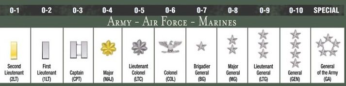 Us military rank and insignia chart officer